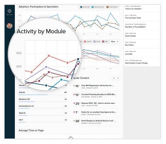 DNN Site Analytics